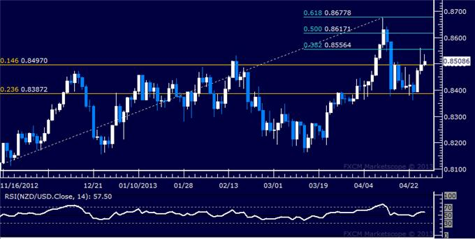 Forex_Analysis_NZDUSD_Attempts_to_Reclaim_the_0.85_Level_body_Picture_5.png, NZD/USD Attempts to Reclaim the 0.85 Level