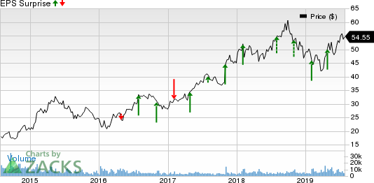 Sony Corporation Price and EPS Surprise