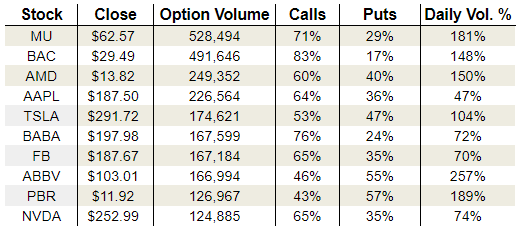 Vital Options on Thursday Data: Micron Technology, Inc. (MU), Bank of America Corp. (BAC) and AbbVie Inc. (ABBV)