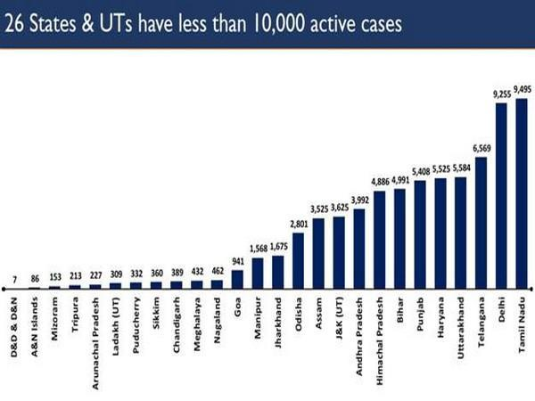 26 States and UTs have less than 10,000 active cases (Photo/PIB)