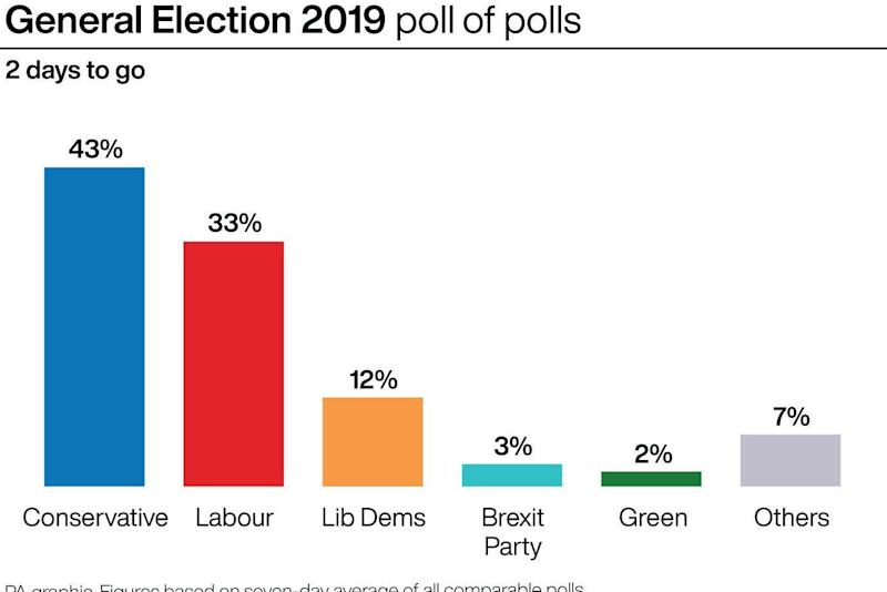 General Election 2019 poll of polls: Tuesday, December 10 (Press Association Images)