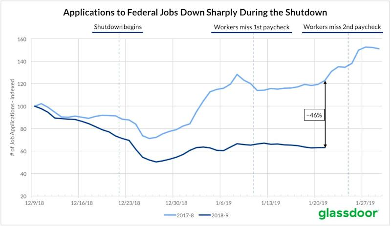 glassdoor: applications to federal jobs down sharply during the shutdown