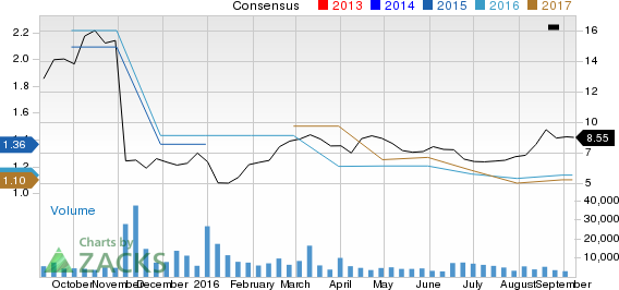 Can Iconix Brand Group (ICON) Keep the Earnings Streak Alive