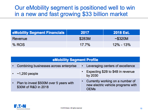 An overview of the eMobility business, noting 1,250 employees, capital spending plans, expectation of $2 billion to 4$ billion in revenue by 2030, and the $33 billion size of the market into which the company is growing.