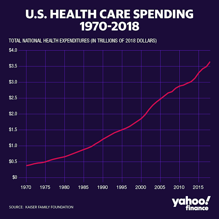 Health care costs have increased exponentially. (Graphic: David Foster/Yahoo Finance)