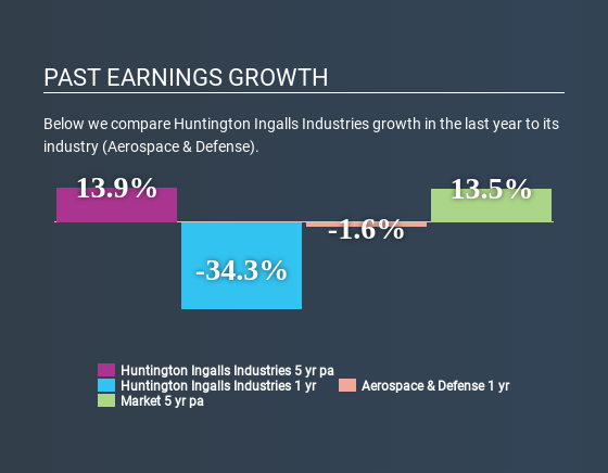 NYSE:HII Past Earnings Growth May 8th 2020