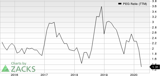 Patterson Companies, Inc. PEG Ratio (TTM)