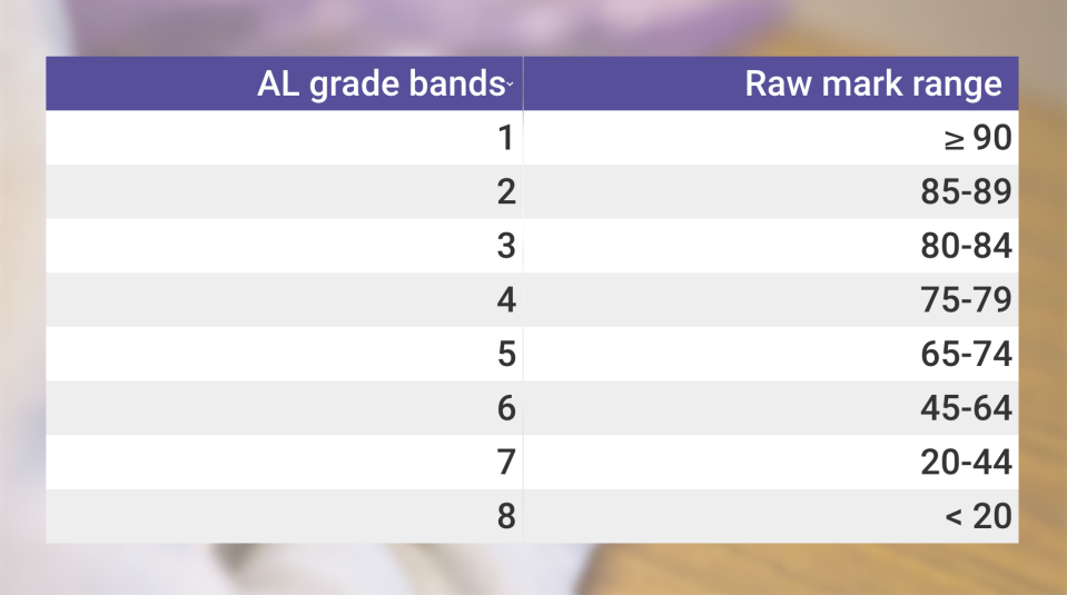 AL grade bands and their corresponding raw mark ranges under the new PSLE scoring system.