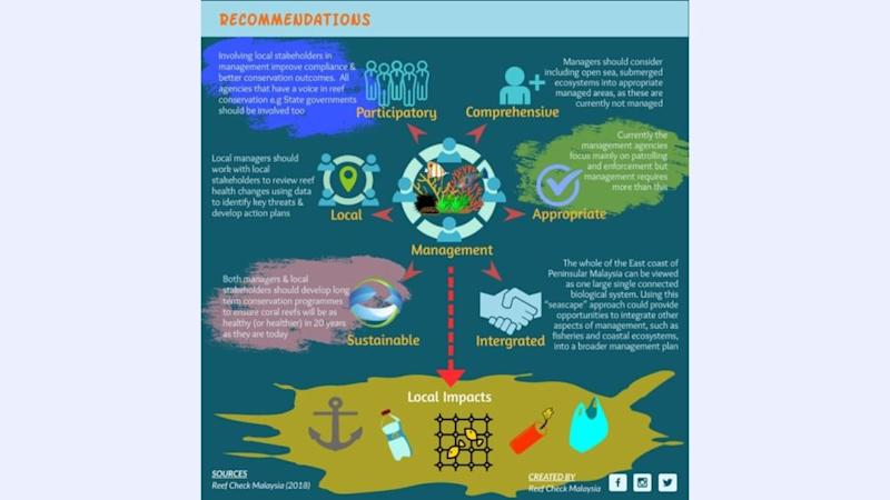 Recommendations for stakeholders to participate in a holistic marine management programme. ― Infographic by Reef Check Malaysia