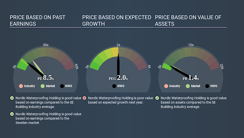 OM:NWG Price Estimation Relative to Market March 26th 2020