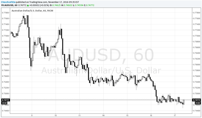Australian Dollar Remains Down Under vs US Dollar After Poor Jobs Data