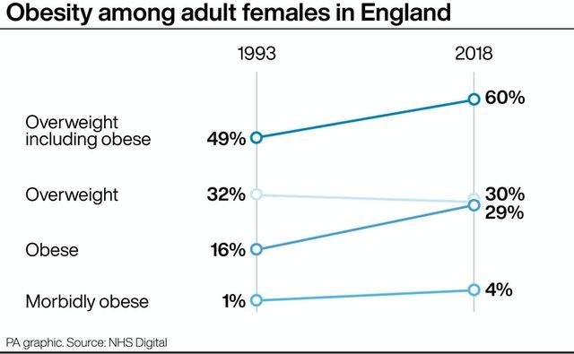 Obesity among adult females in England