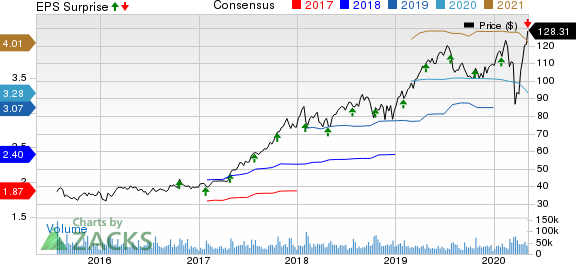 PayPal Holdings Inc Price, Consensus and EPS Surprise