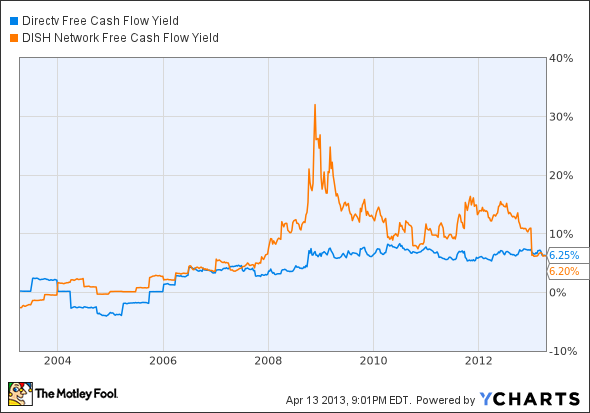 DTV Free Cash Flow Yield Chart
