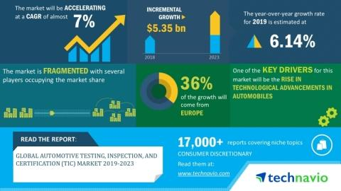 Global Automotive Testing, Inspection, and Certification (TIC) Market 2019-2023 | Emergence of Digital TIC to Boost Growth | Technavio