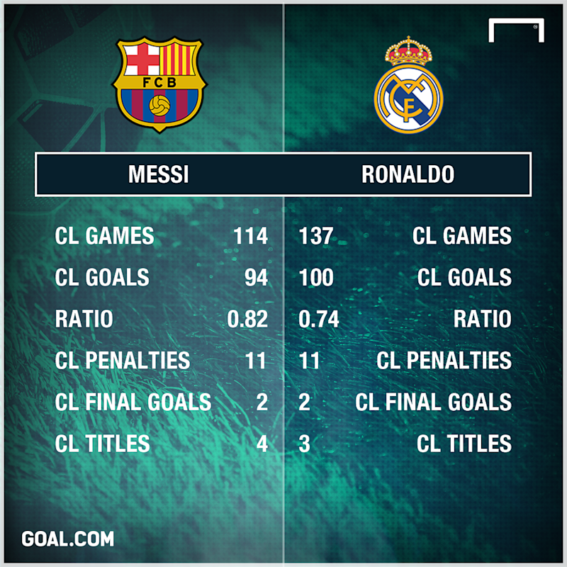 Messi vs Ronaldo CL goals 18 April