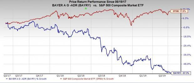 Will Bayer's Investment in its Reputation Boost BAYRY Stock?