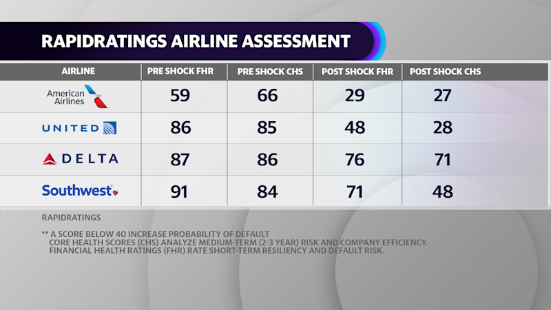 RapidRatings stress tests show American Airlines most at risk of default caused by the coronavirus pandemic.