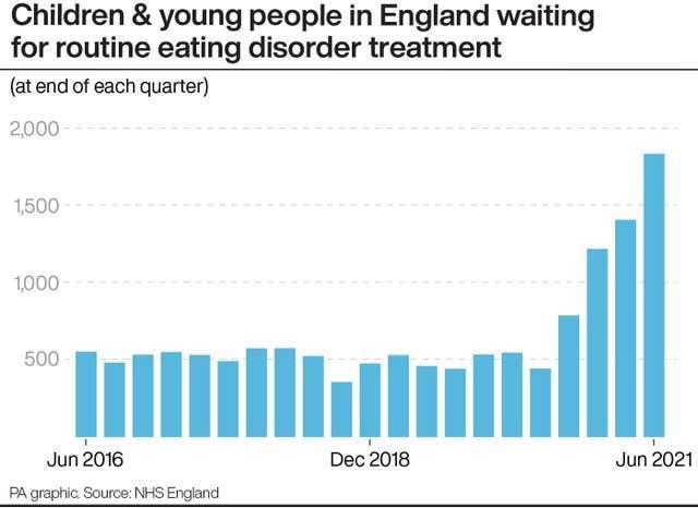 Children & young people in England waiting for routine eating disorder treatment