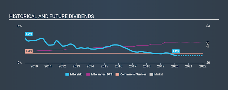 NYSE:MSA Historical Dividend Yield, February 7th 2020