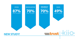 The WEA Trust claims analysis found significant total pharmacy savings for Kiio participants including 87% lower use of opioids and 70% lower use of benzodiazepines.