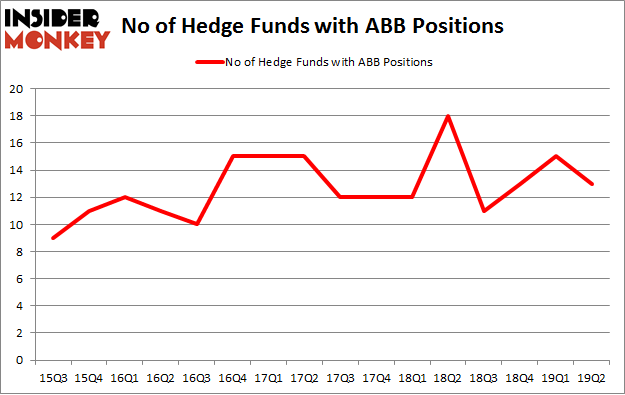 No of Hedge Funds with ABB Positions