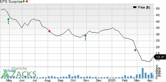 Continental Resources, Inc. Price and EPS Surprise