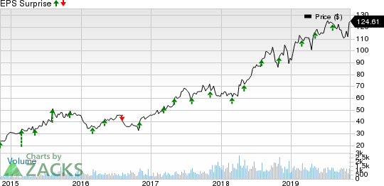 LHC Group, Inc. Price and EPS Surprise