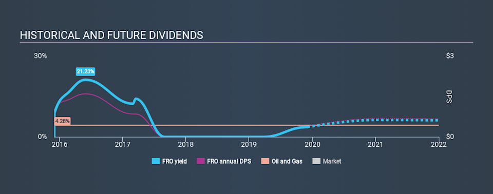 NYSE:FRO Historical Dividend Yield, December 5th 2019