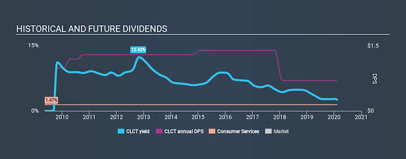 NasdaqGM:CLCT Historical Dividend Yield, February 9th 2020