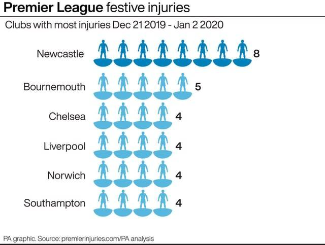 Premier League clubs with most injuries Dec 21 2019 – Jan 2 2020.