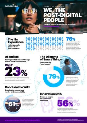 Accenture's Technology Vision 2020: We, The Post-Digital People (CNW Group/Accenture)