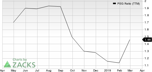 Hamilton Lane Inc. PEG Ratio (TTM)