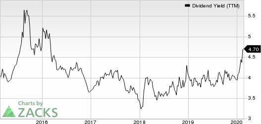 Chevron Corporation Dividend Yield (TTM)