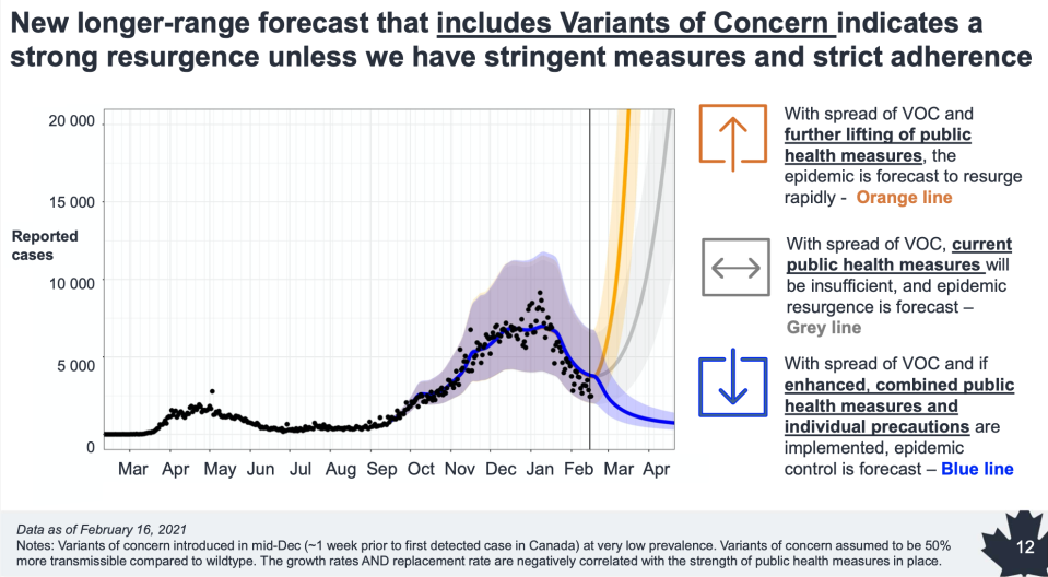 COVID-19 long-range forecasting with variants of concern (Public Health Agency of Canada)