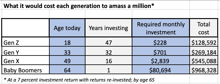 What it would cost generation to amass a million. Source: Getty