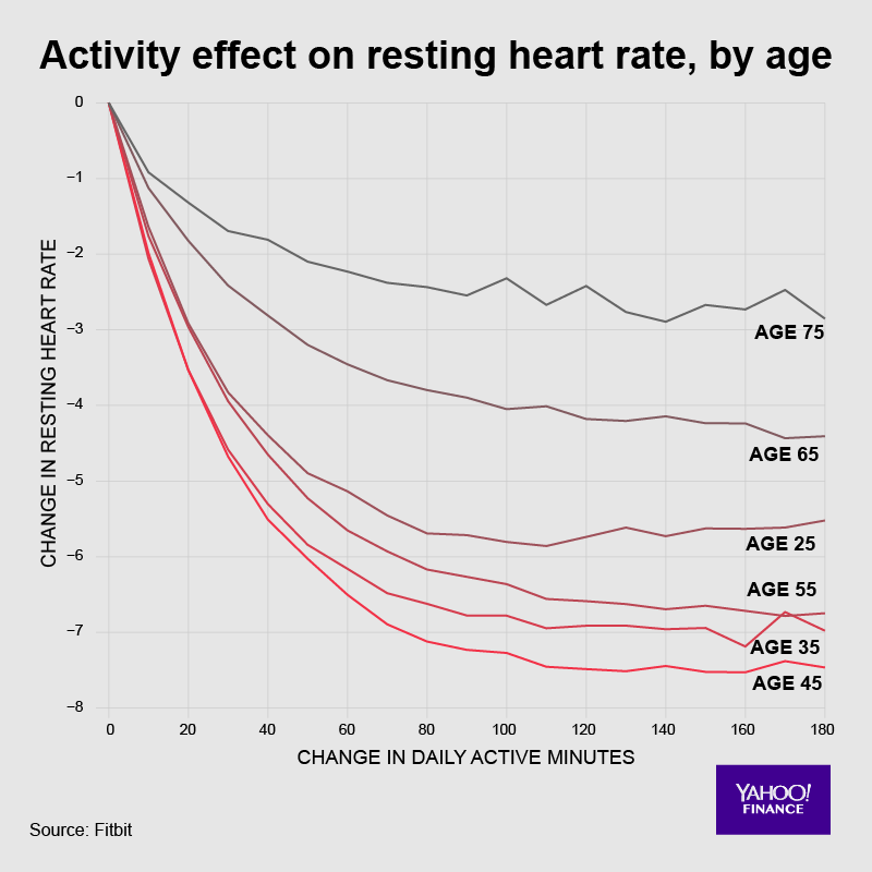 You can lower your heart rate no matter how old you are, but it's easier if you're younger.