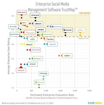 Simply Measured Named a Top Rated Enterprise Social Media Management Platform by TrustRadius