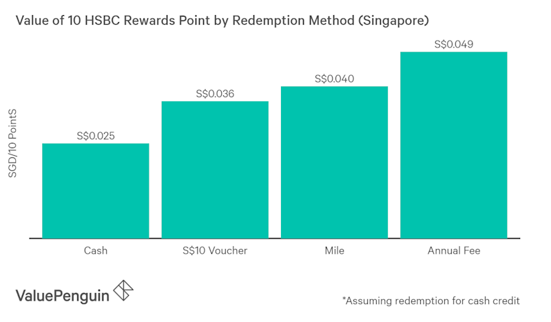 Reward points from different vendors often have different dollar values