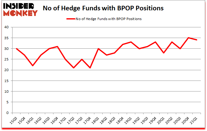 Is BPOP A Good Stock To Buy?
