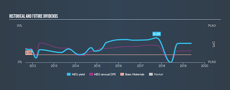 WSE:MEG Historical Dividend Yield, May 16th 2019