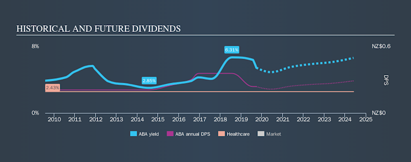 NZSE:ABA Historical Dividend Yield, September 25th 2019