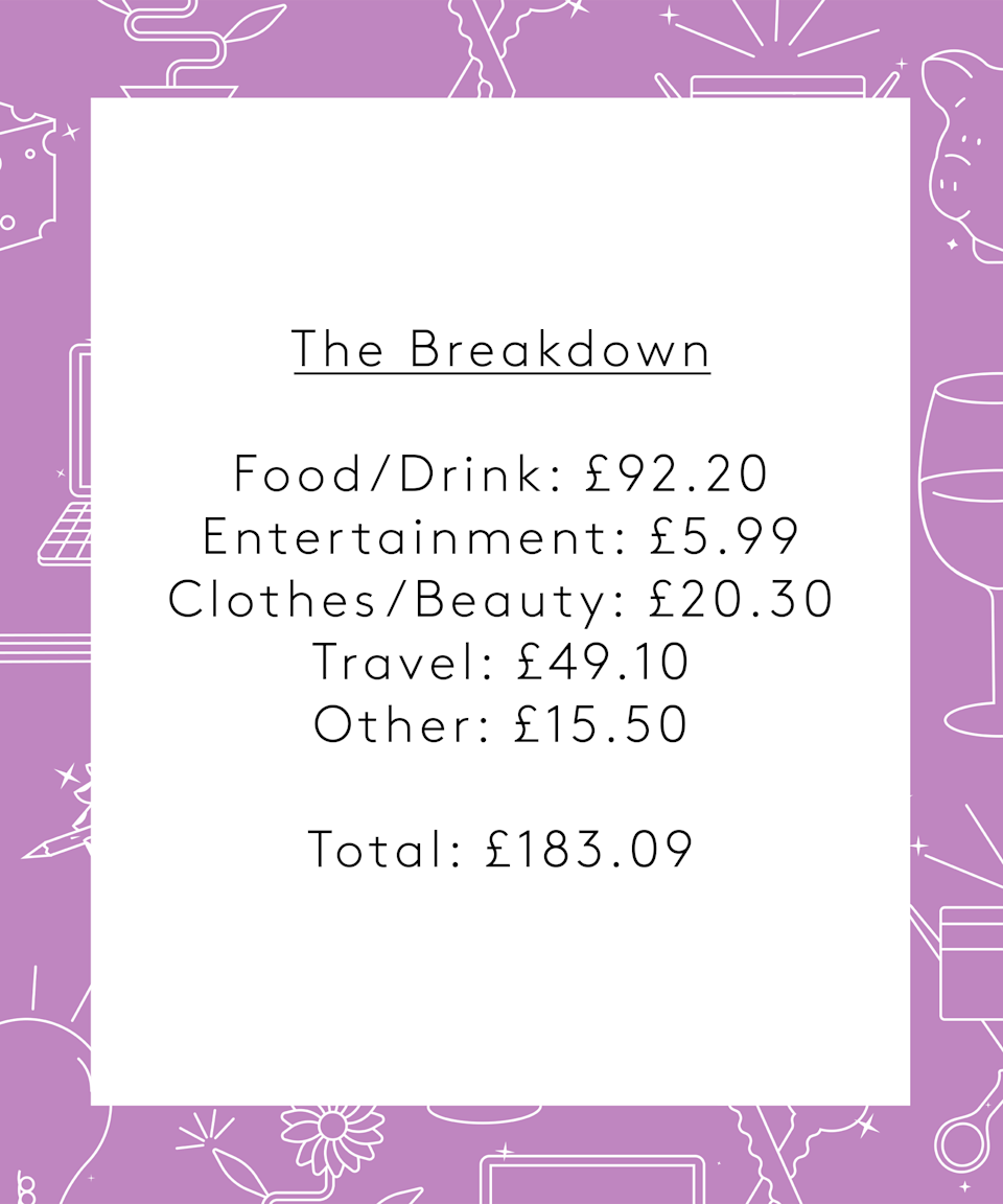 <strong>The Breakdown</strong><br><br>Food/Drink: £92.20<br>Clothes/Beauty: £20.30<br>Entertainment: £21.49<br>Travel: £49.10<br>Other: £0<br><br><strong>Total: £183.09</strong><br><br><strong>Conclusion</strong><br><br>I think this was an average spend week for me, especially as I have no big expenses/trips planned because of COVID. Recently, I've really enjoyed a slower pace of life and doing things that are naturally a bit cheaper like cooking fancy dinners and spending time outdoors. I know that I am in a very fortunate position to be able to work part-time and spend money on my mental wellbeing such as therapy. Overall it's been a week of positive work/life balance and I hope it continues!