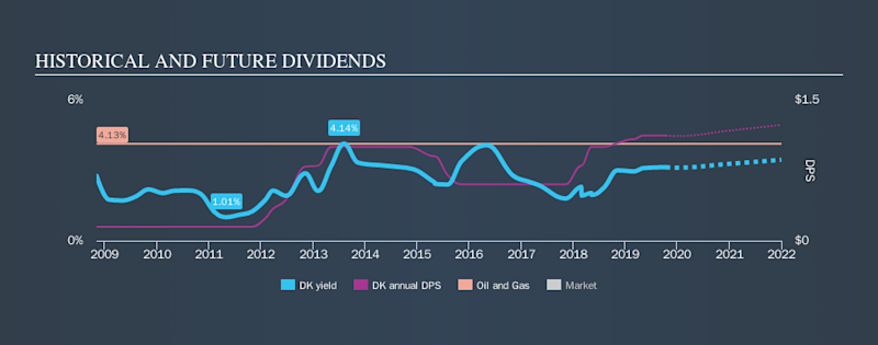 NYSE:DK Historical Dividend Yield, October 13th 2019