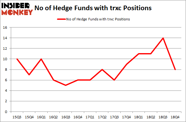 No of Hedge Funds with TRXC Positions
