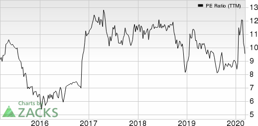 SLM Corporation PE Ratio (TTM)