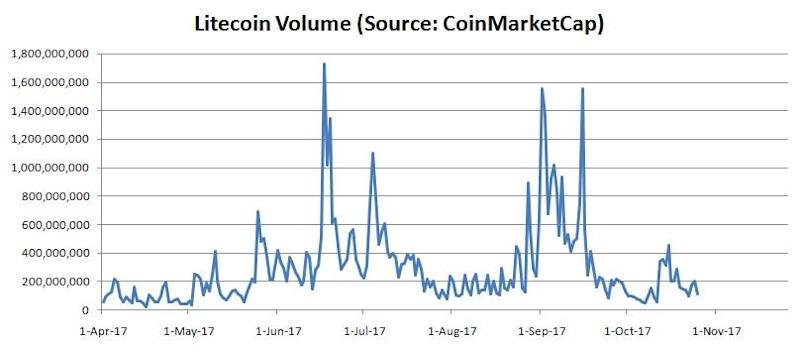 Low Volume Lift Litecoin Prices Rise But Big Leaps Unlikely