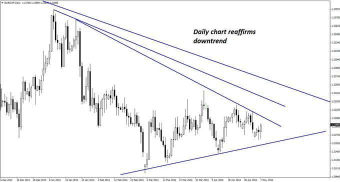 An upward retracement into declining trend line resistance on the daily chart of EUR/CHF helps validate the case for new short positions in the pair.