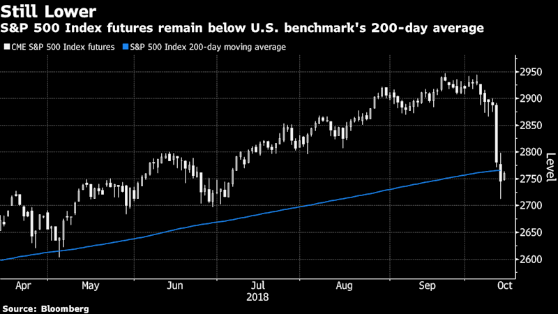 U.S. Futures Signal Rise After Worst Two-Day Drop Since February