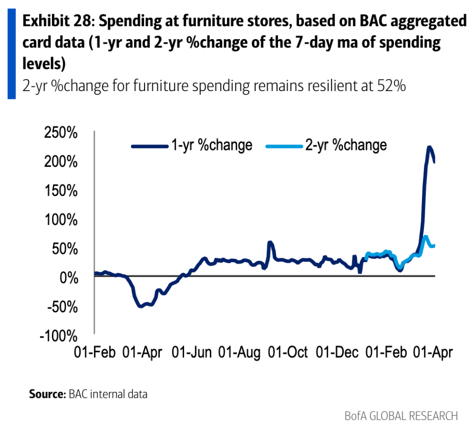 Spending on furniture has been robust for much of the last year, but even when you back out pandemic distortions spending is notably elevated against pre-pandemic levels. This indicates people still expect to be spending a lot of time at home and want to upgrade their furnishing as a result. (Source: Bank of America Global Research)